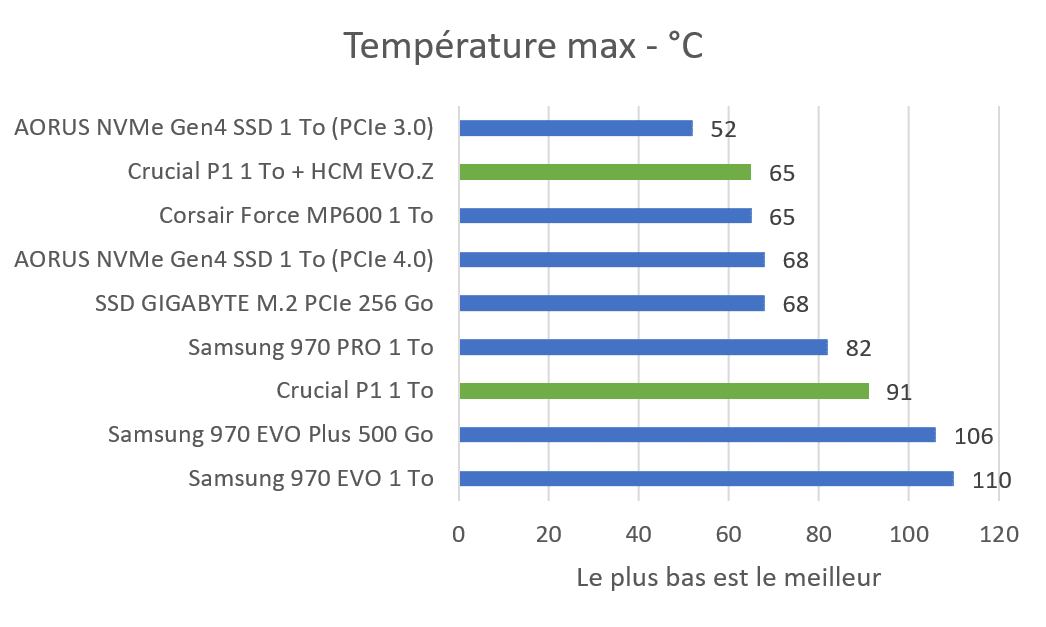 Températures charge SSD