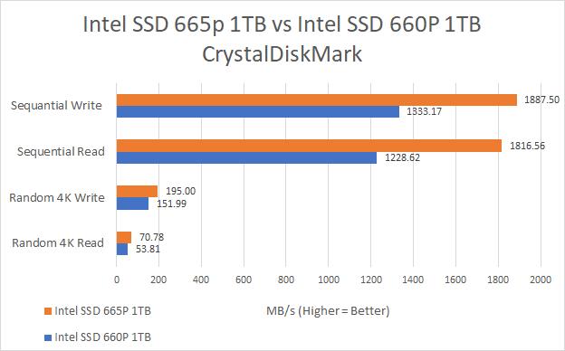 SSD Intel 665p contre Intel 660p