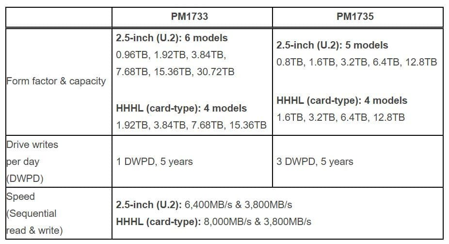 SSD Samsung PM1733 PM1735 PCIe 4.0