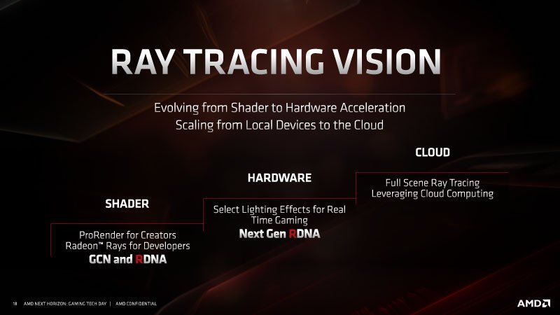 Ray Tracing AMD