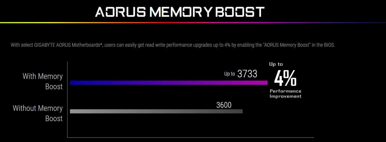 Gigabyte AORUS Memory Boost