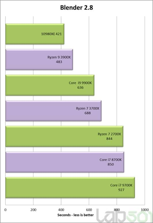 benchmark intel core i9 10980xe blender