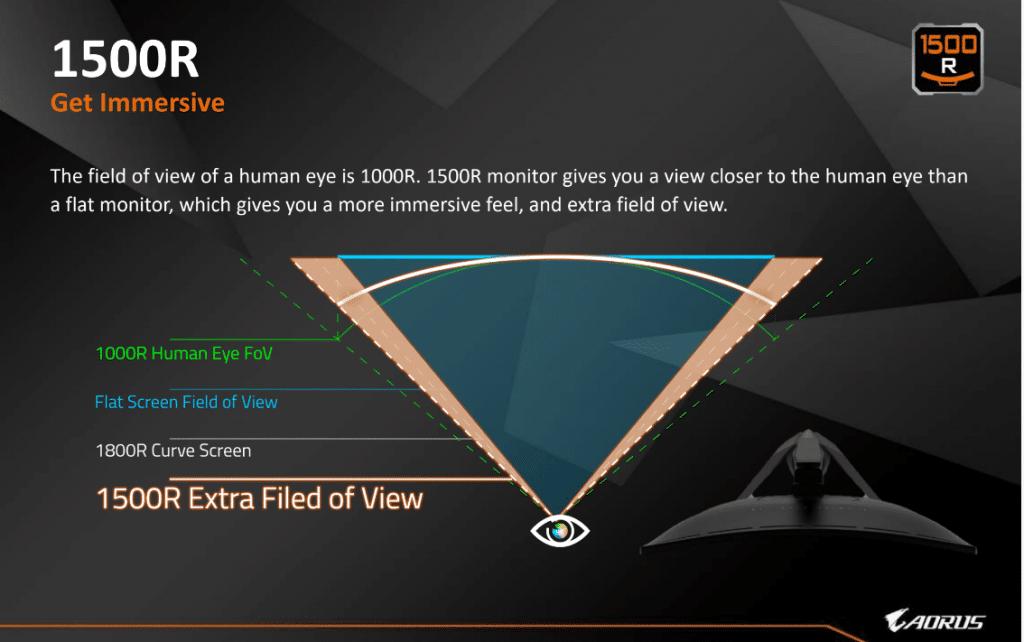 Courbure écran 1500R