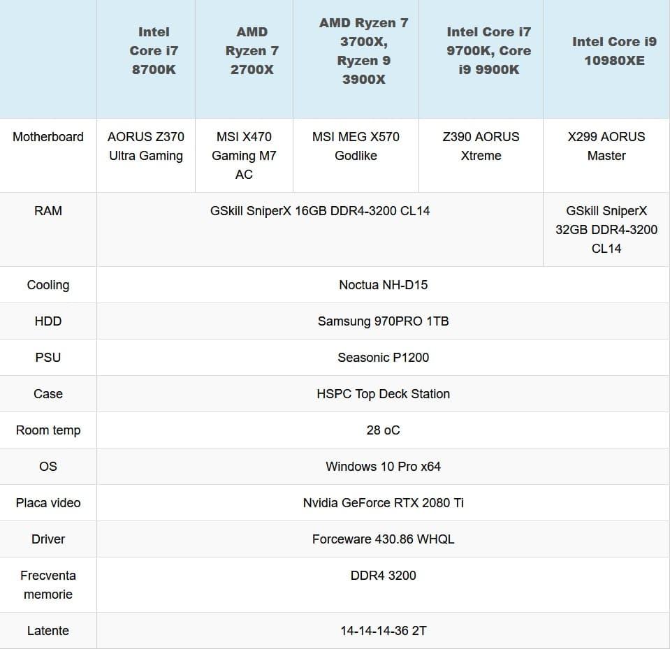 test compratif Intel Core i9-10980xe
