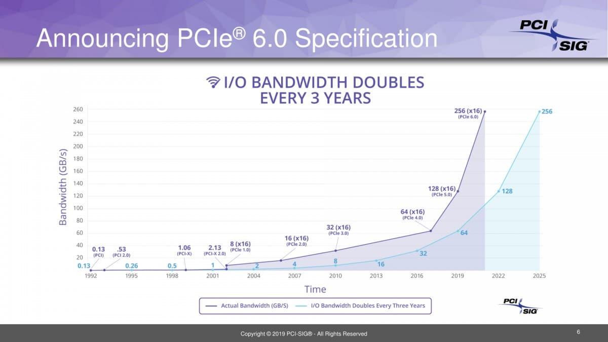 Spécifications du PCIe 6.0