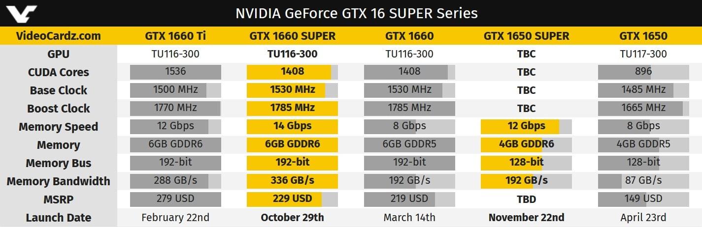 tableau comparatif nvidia carte graphique Nvidia GTX 1650 SUPER