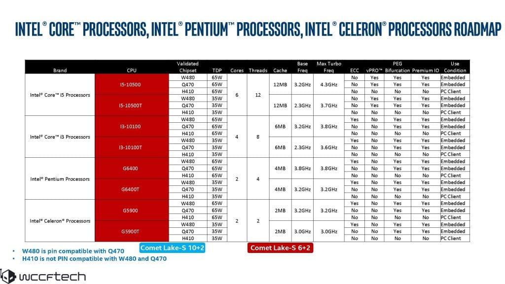 Roadmap Intel Comet Lake-S 2