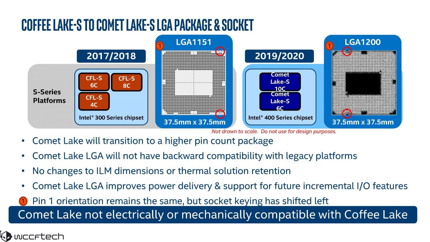 Comparatif socket LGA1151 et LGA1200