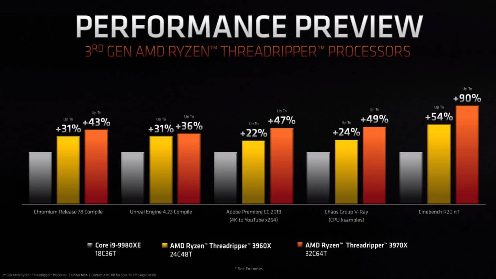 Annonce des processeurs AMD Ryzen Threadripper par AMD performances