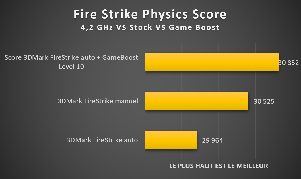 Benchmark Fire Strike