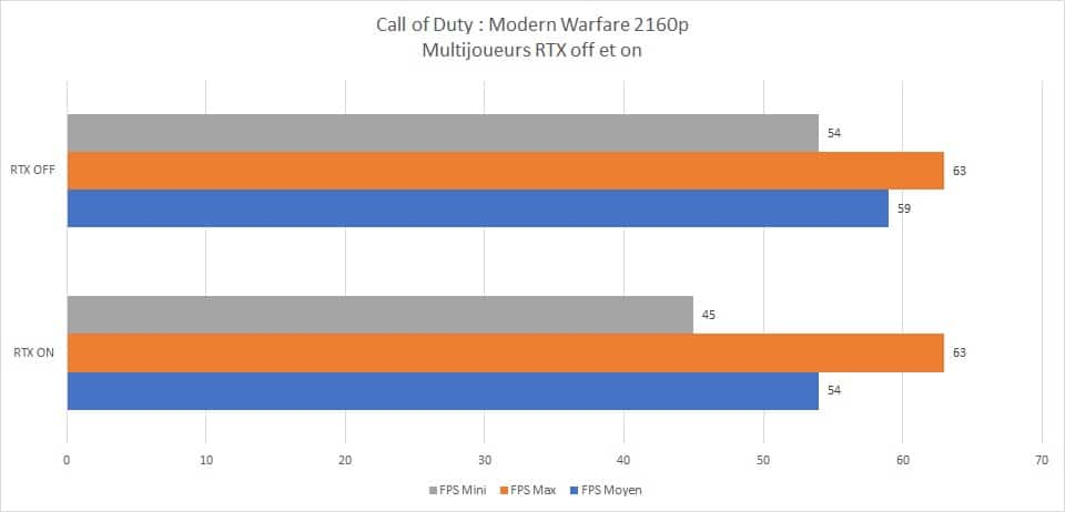 Résultats Test RayTracing on et off Call of Duty : Modern Warfare multijoueurs 2160p