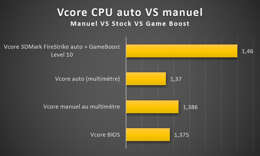 Vcore CPU MSI MEG X570 ACE