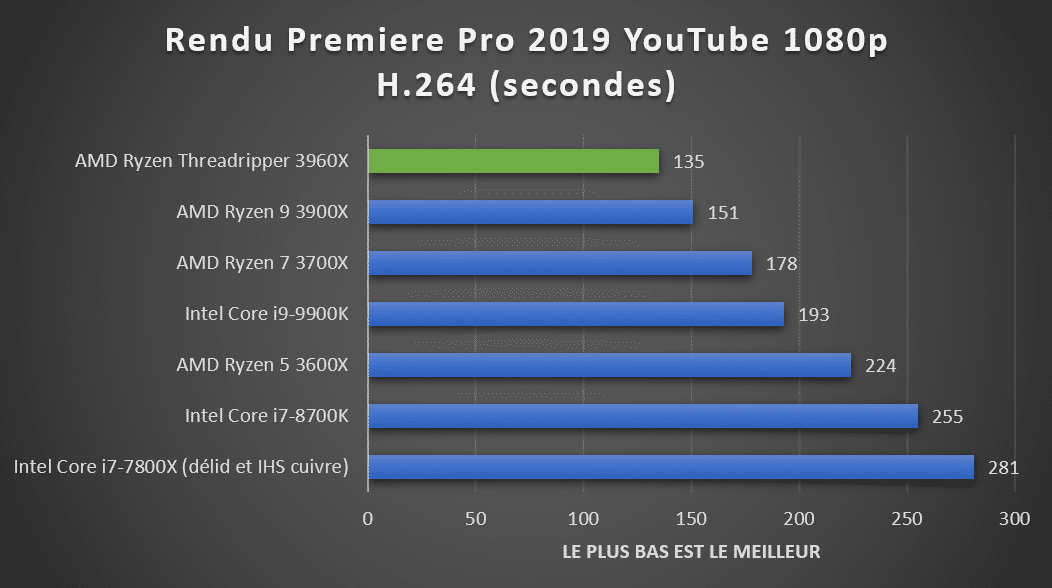https://www.hardwarecooking.fr/wp-content/uploads/2019/12/benchmark-amd-ryzen-threadripper-3960x-premiere-pro.png