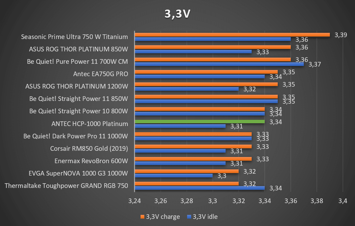 Test tension alimentation 3.3V