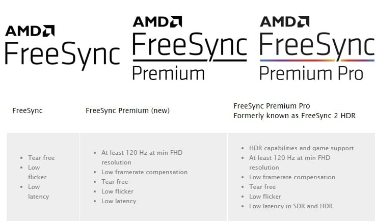 Descriptions certifications AMD FreeSync