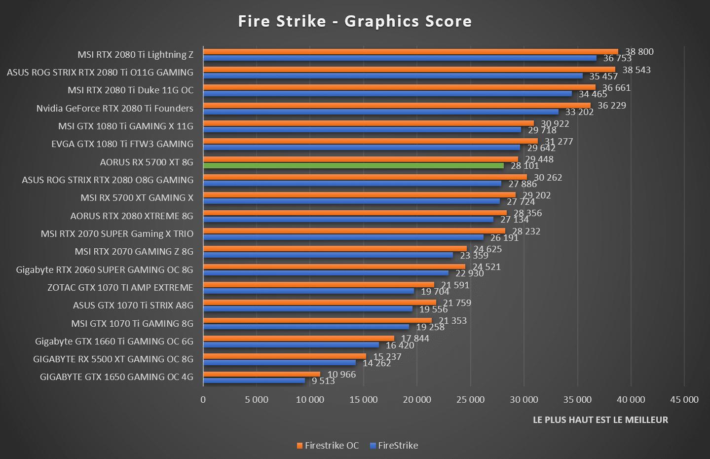 benchmark carte graphique 2020 Test : AORUS RX 5700 XT 8G, une bonne carte graphique gaming
