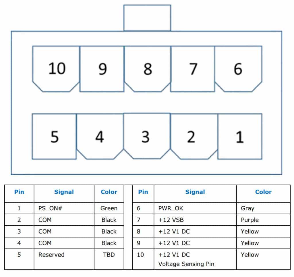 Format câblage Prise 10 pins ATX12VO