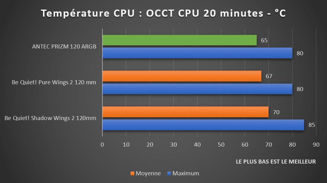 Benchmark températures CPU ventilateurs ANTEC PRIZM 120 ARGB