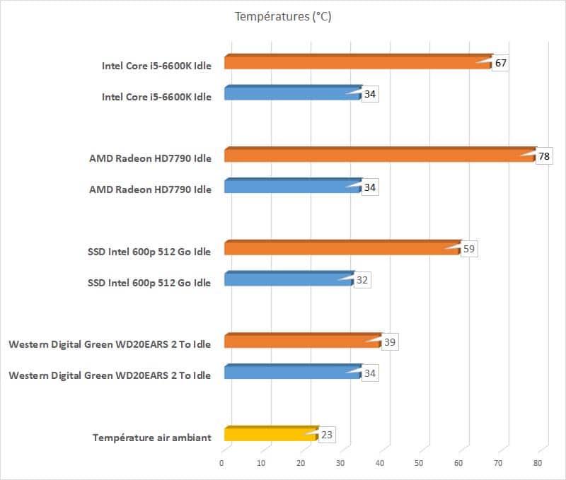 ANTEC DP501 White températures