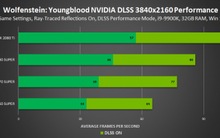benchmark Wolfenstein: Youngblood RTX et DLSS