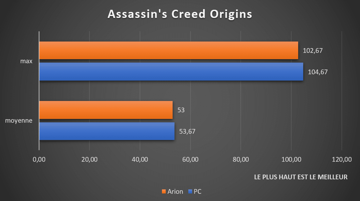 Bnehcmark Assassin's Creed Origins ASUS ROG Strix Arion