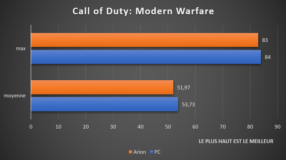 Bnehcmark Call of Duty: Modern Warfare ASUS ROG Strix Arion