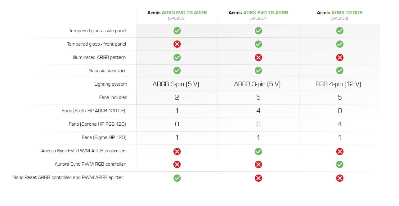Comparaisons boitier Armis Serie AR6