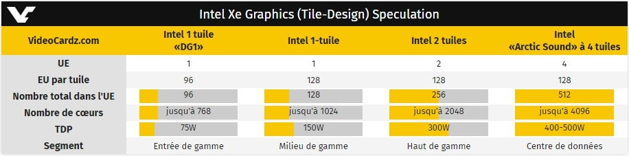 Fuite caractréristique Intel Xe DG1