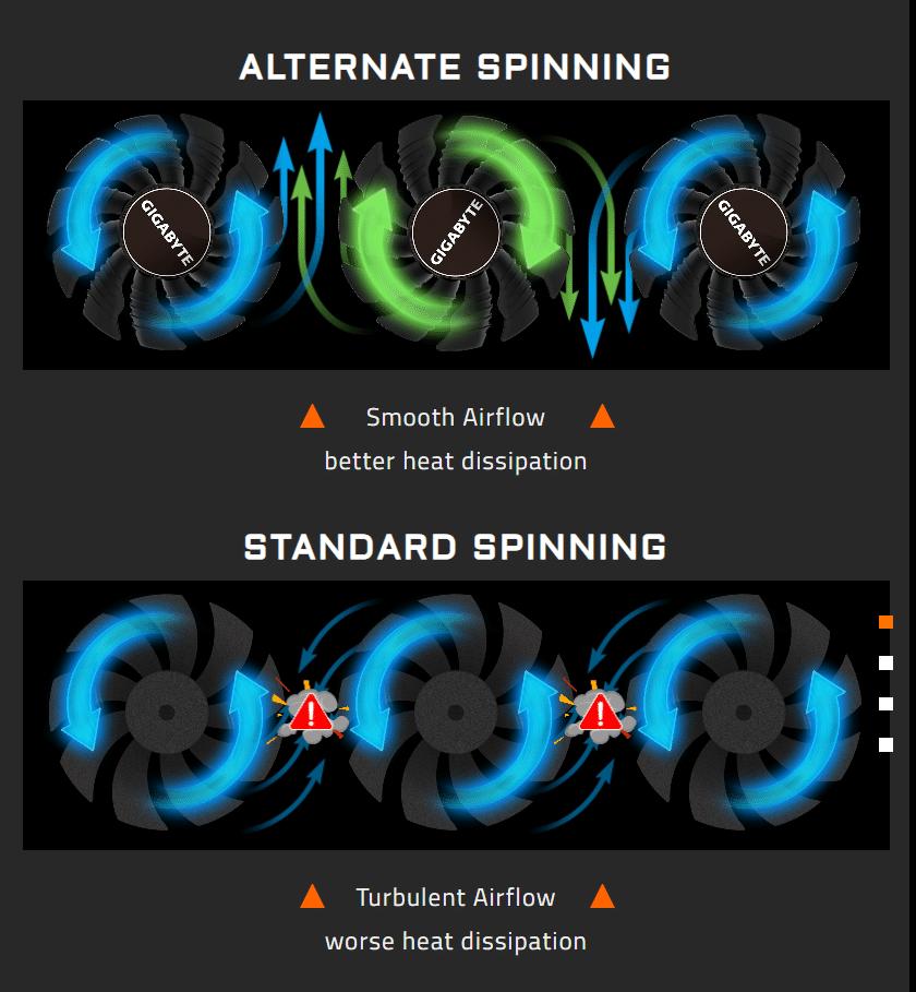 rotation alternée