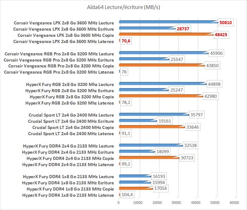 Test Corsair Vengeance LPX 3600 MHz Aida64