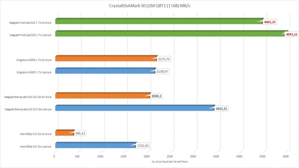 Seagate FireCuda 520 1 To CrystalDiskMark SEQ1M Q8T1