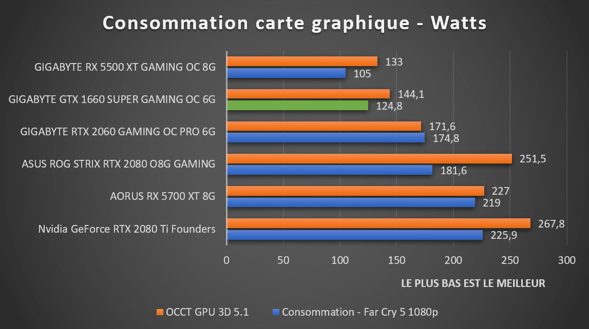 consommation GTX 1660 SUPER