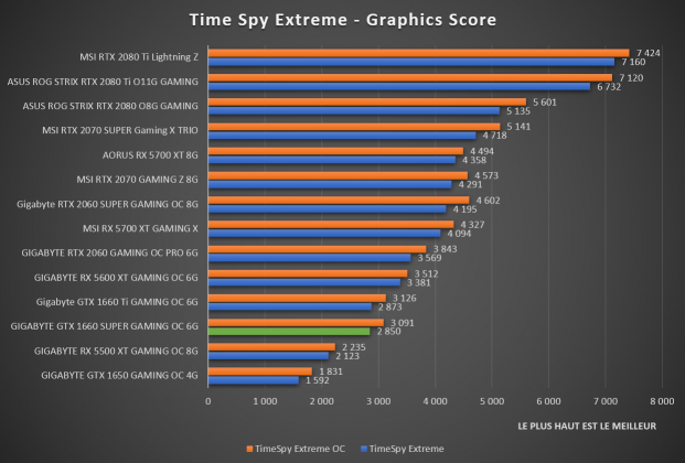 Benchmark Time Spy Extreme GTX 1660 SUPER Gaming OC