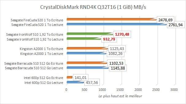 Seagate IronWolf 510 1,92 To CrystalDiskMark RND4K Q32T16