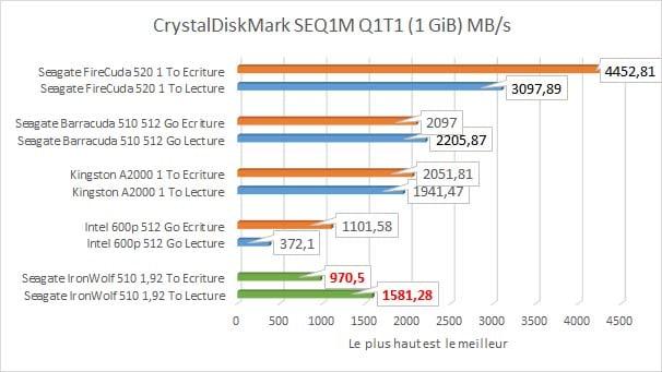 Seagate IronWolf 510 1,92 To CrystalDiskMark SEQ1M Q1T1