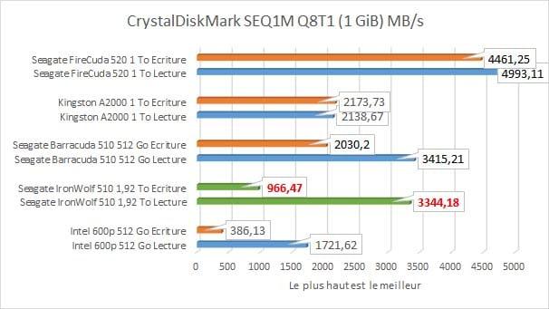 Seagate IronWolf 510 1,92 To CrystalDiskMark SEQ1M Q8T1