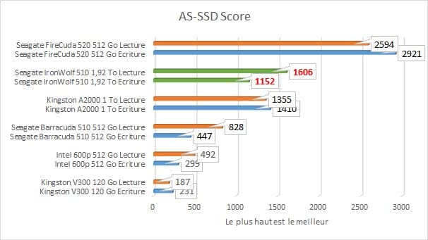 Seagate IronWolf 510 1,92 To AS-SSD-score