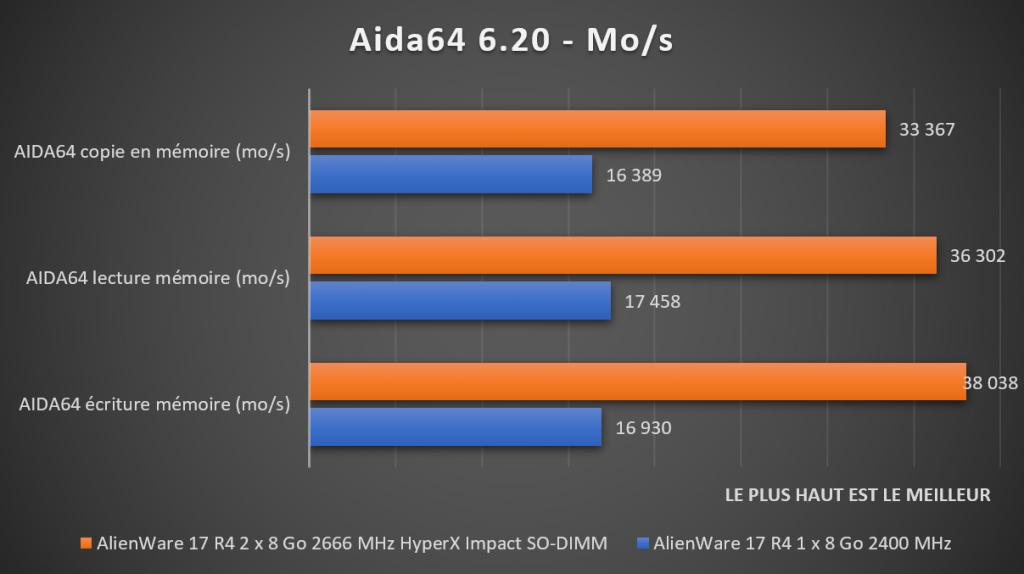 Benchmark Aida64 DDR4 HyperX Impact