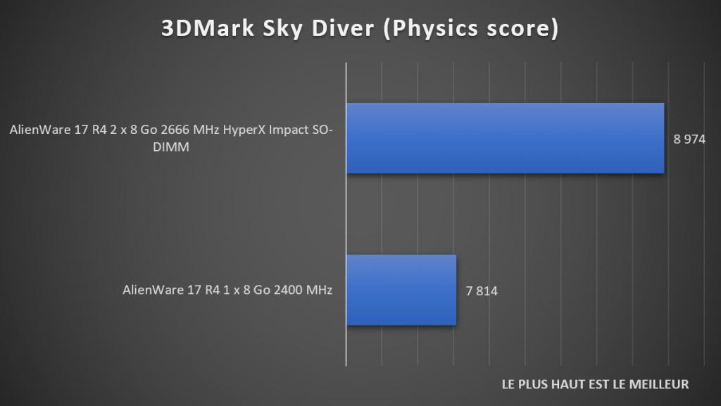 Benchmark Sky Diver DDR4 HyperX Impact