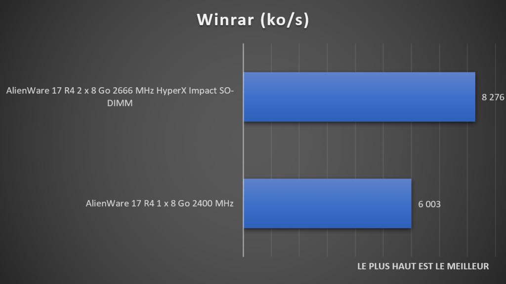 Benchmark Winrar DDR4 HyperX Impact
