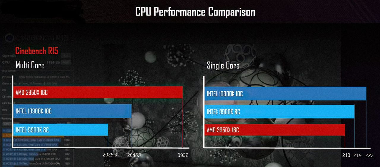 Core i9-10900K vs Ryzen 9 3950X