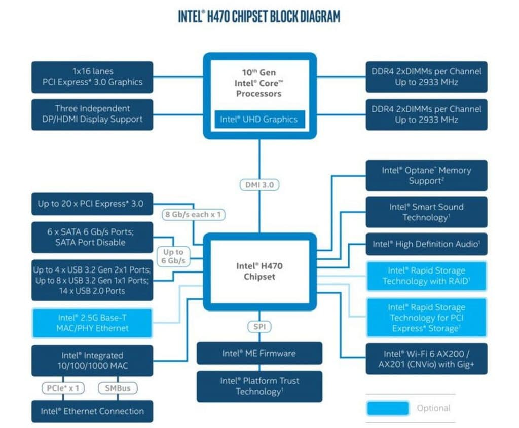Diagramme Chipset Intel h470