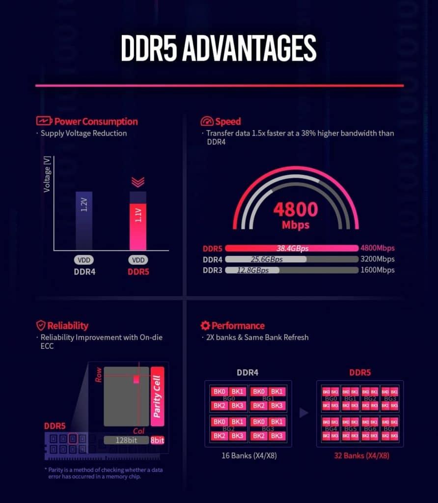 caractéristiques SK Hynix DDR5