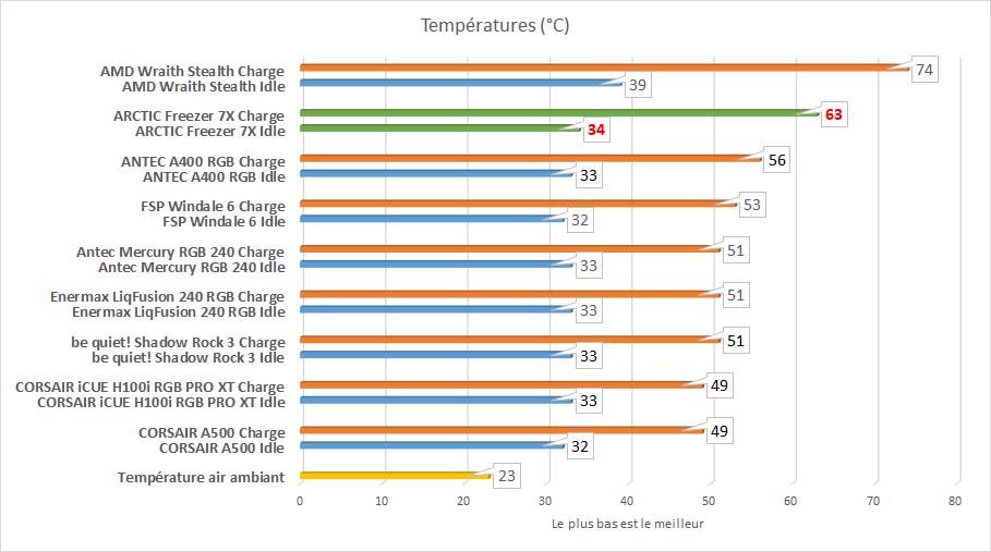 ARCTIC Freezer 7X températures