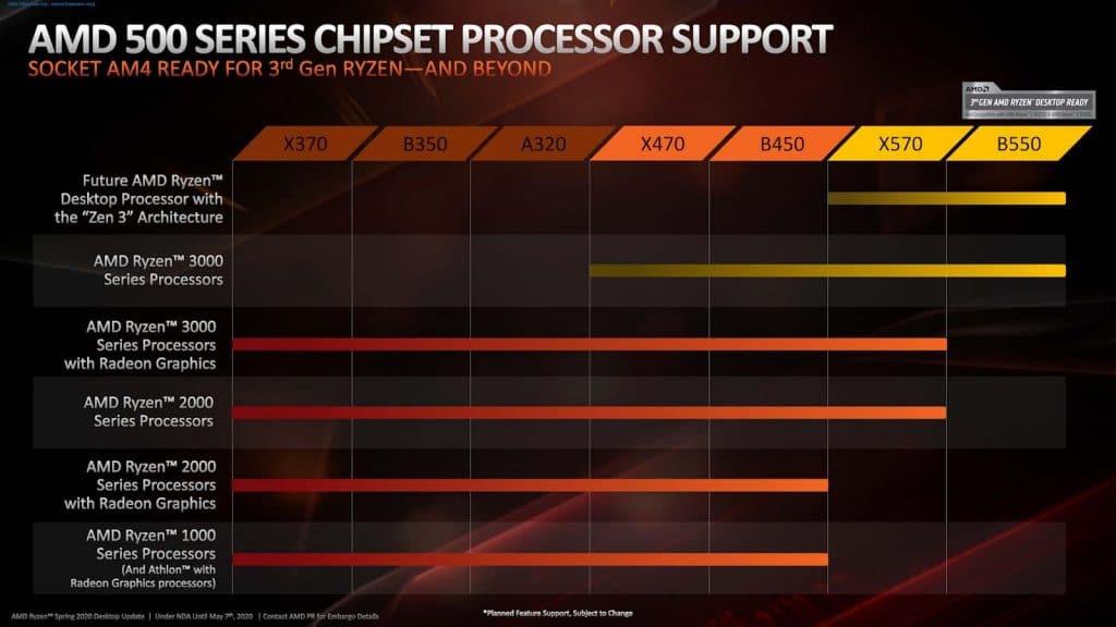 Compatibilité AM4 avec AMD Ryzen 4000