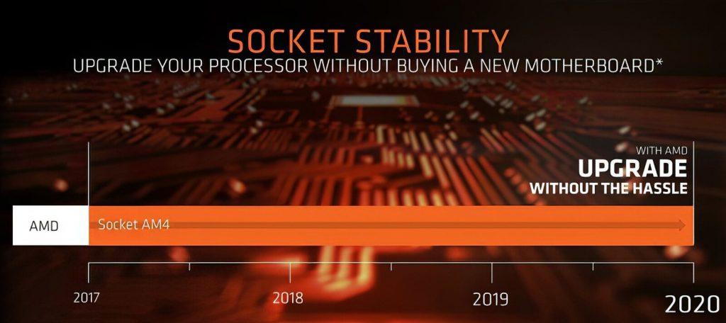 AMD Ryzen 4000 compatible avec B450 X470 B550 et X570
