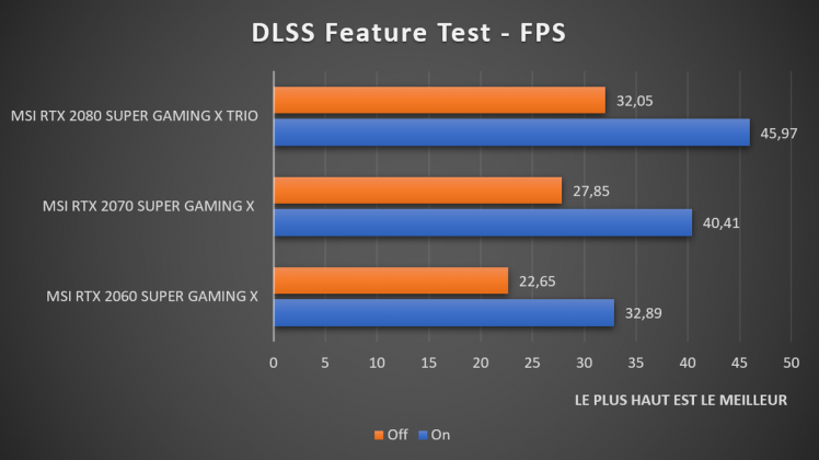 Benchmark DLSS Feature Test NVIDIA GeForce RTX SUPER