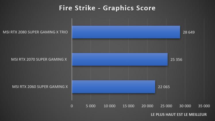 Benchmark Fire Strike NVIDIA GeForce RTX SUPER