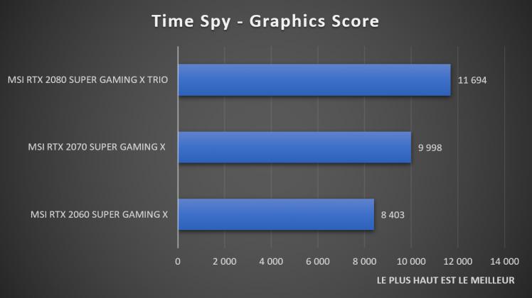Benchmark Time Spy NVIDIA GeForce RTX SUPER