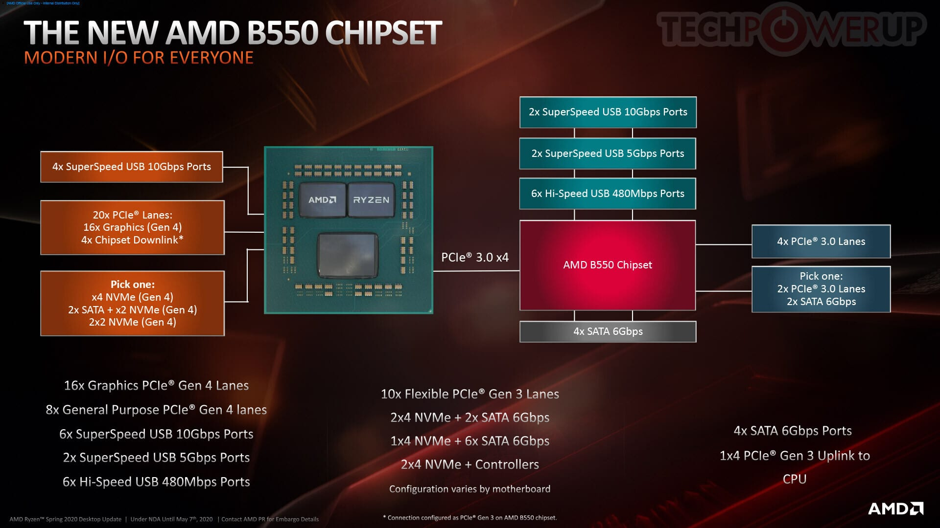 Connectique chipset AMD B550